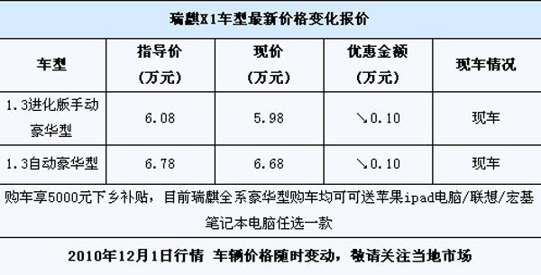 瑞麒 瑞麒x1行情价格 评测图解 资讯新车 高清图片