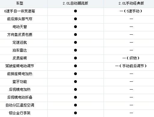 推荐2.0l自动潮流版 东风标致3008导购