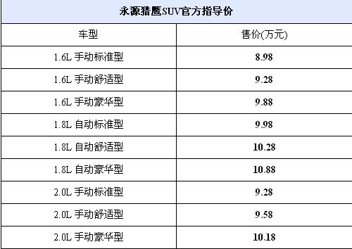 售8.98-10.18万 永源猎鹰SUV正式上市