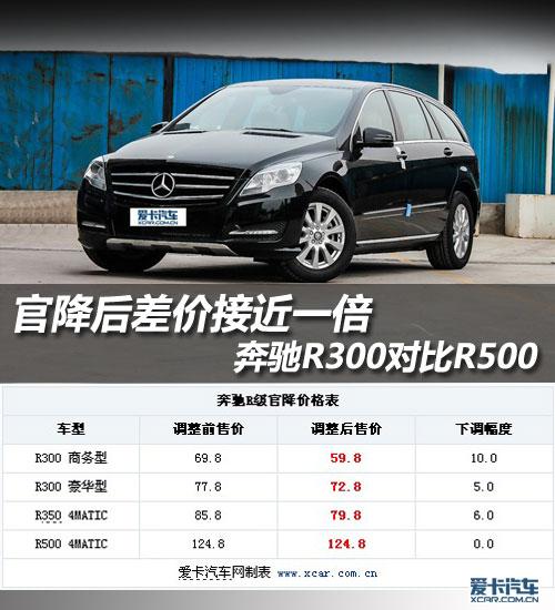 官降后差价接近一倍 奔驰R300对比R500