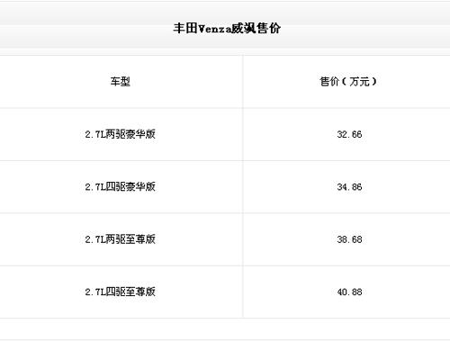 丰田威飒购车手册 看编辑的选择